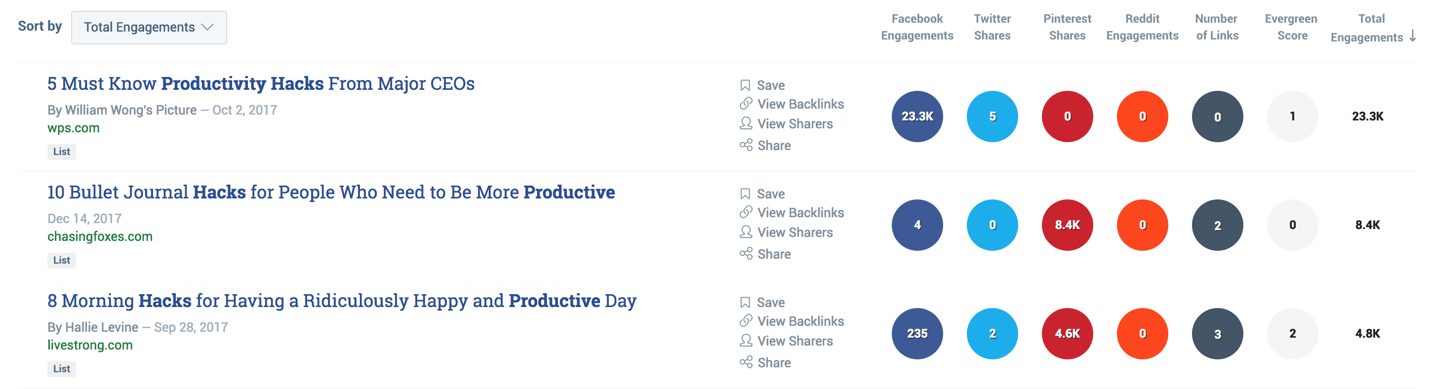 Buzzsumo productivity hack results