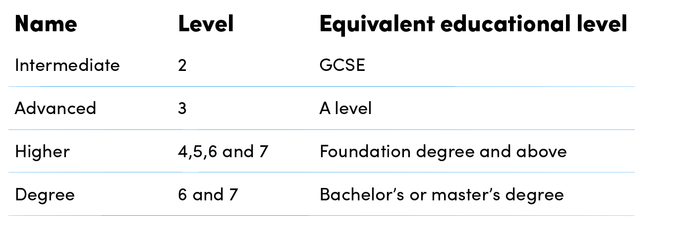 Qualification levels