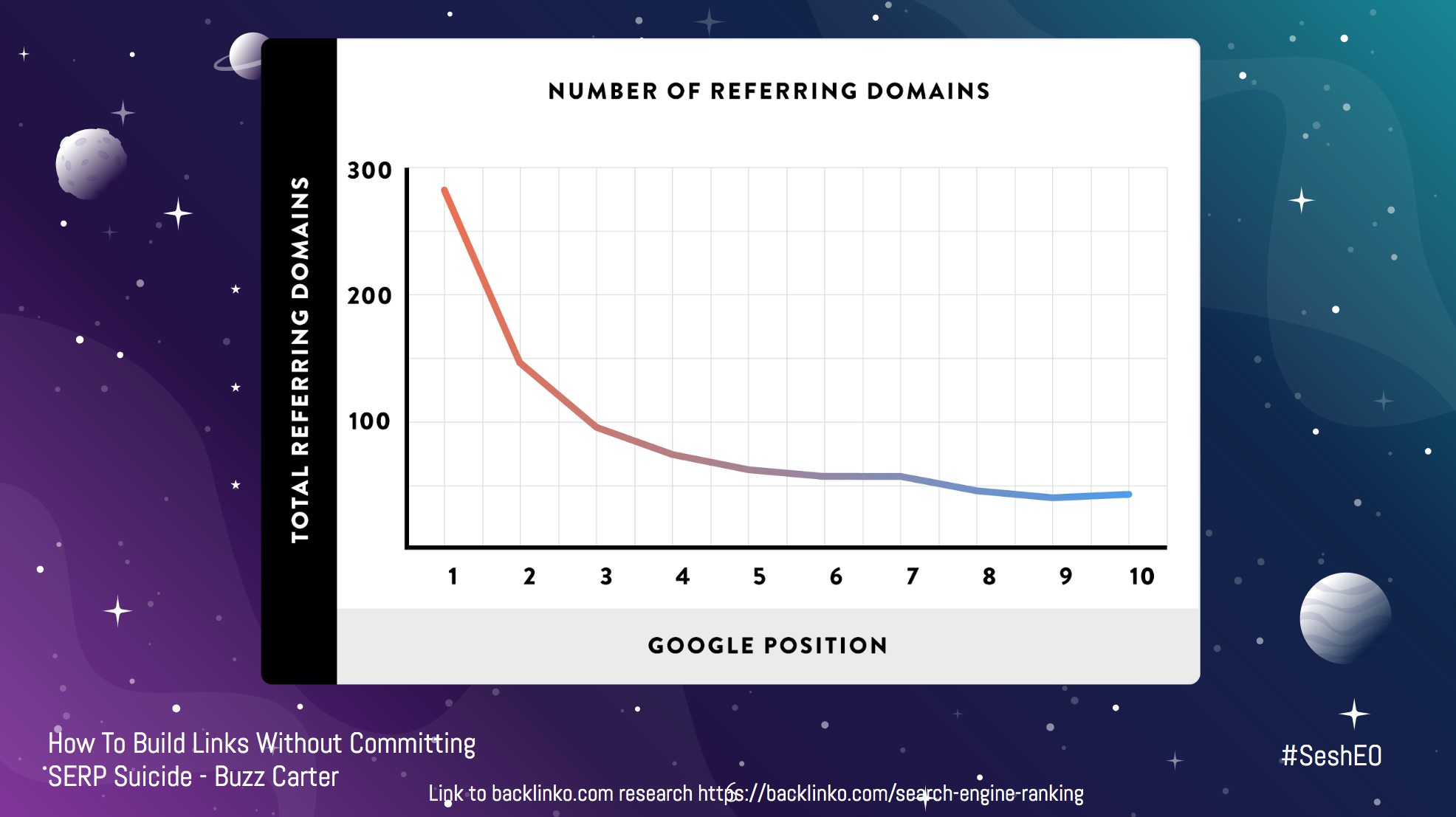 Graph showing increase in referring domains vs increase in rankings