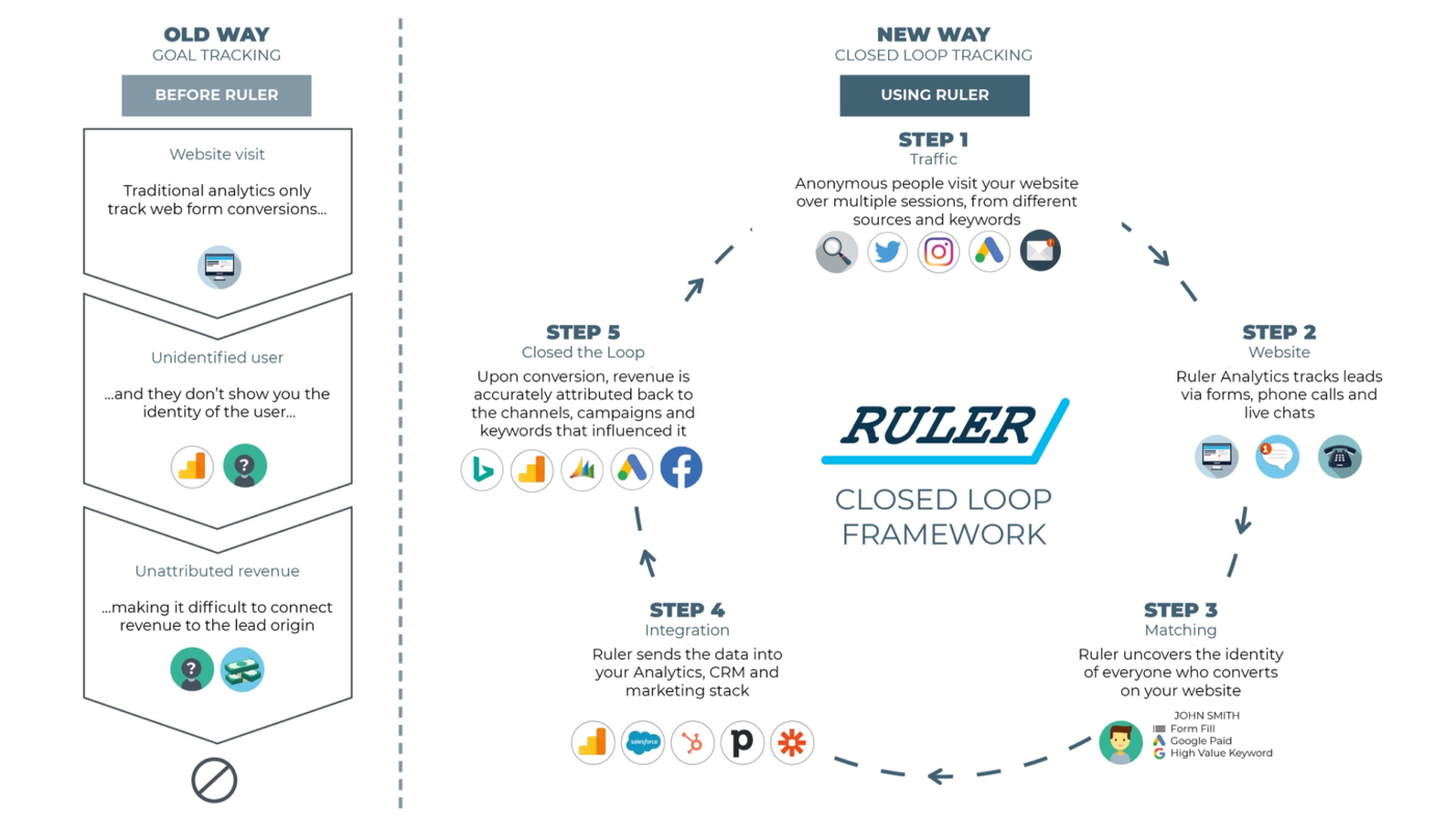 Ruler Analytics Loop Tracking Process